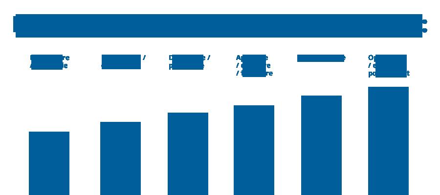 SERVICII: Management de proiect